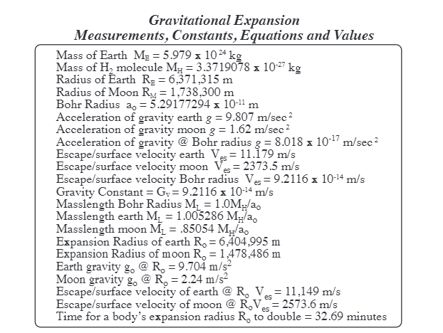 The New Gravitational Constant GV - Living Universe