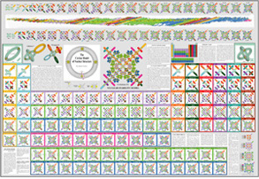 Periodic Table of the Circlon Elements living-universe