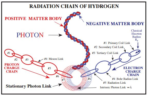 The Discovery of Antimatter and Cosmic Rays - living-universe