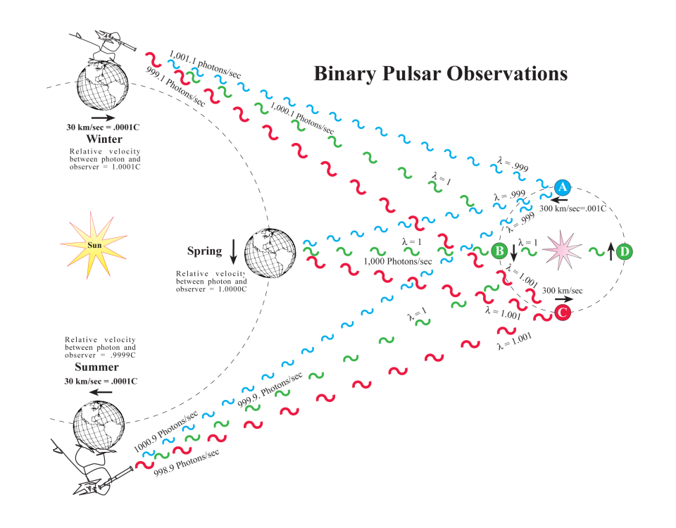 The Discovery of the Constant Speed of Light - living-universe.com