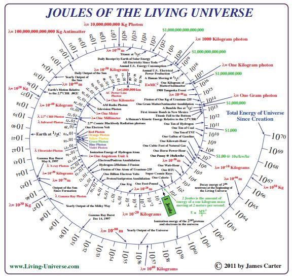 Joules of the living universe - Living Universe