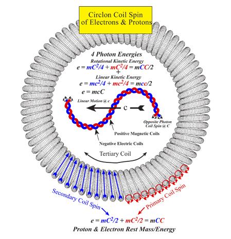 Circlon spin