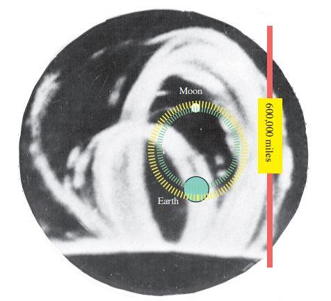 Circlon Tidal Forces - living-universe.com