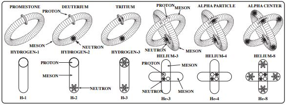 The Invention of the Circlon Model of Nuclear Structure - living-universe.com