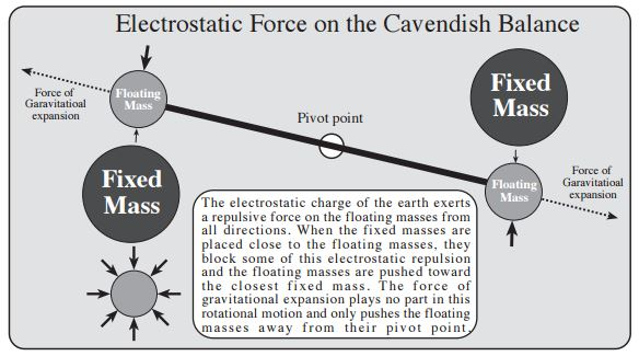The Cavendish Balance - living-universe.com