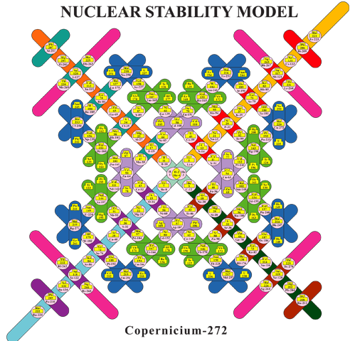 Nuclear Stability Models for Each of the Chemical Elements - living-universe.com