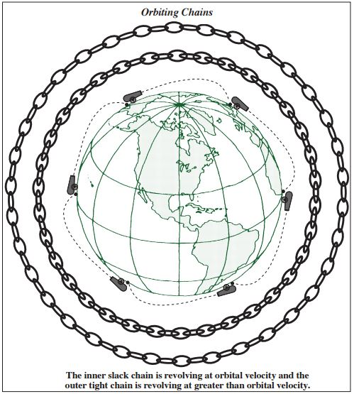 The Orbiting Chain Experiment - living universe