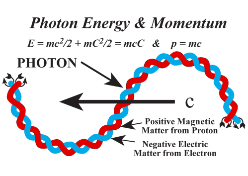 The Celerity of Photons - living universe