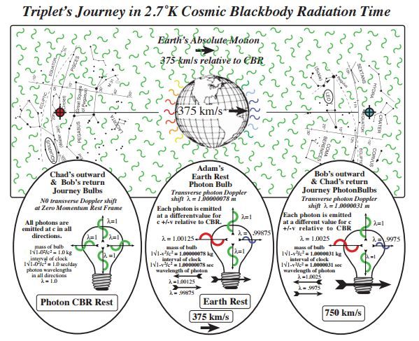 Lorentz Transformations and the Twin Paradox - living-universe.com