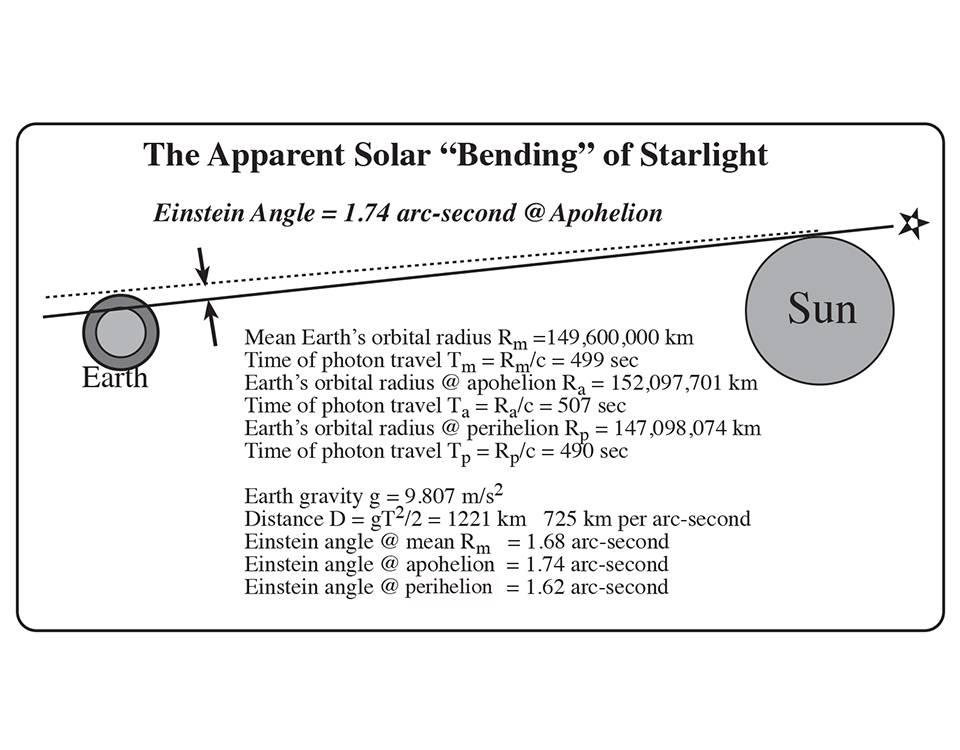 Apparent Solar Bending
