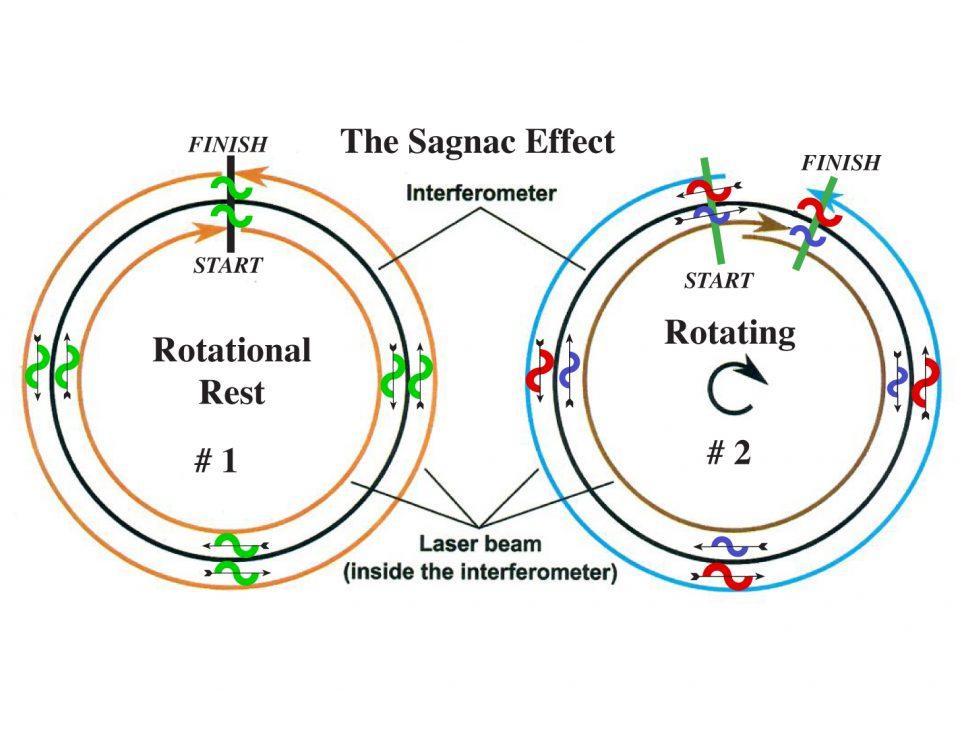 Sagnac Effect